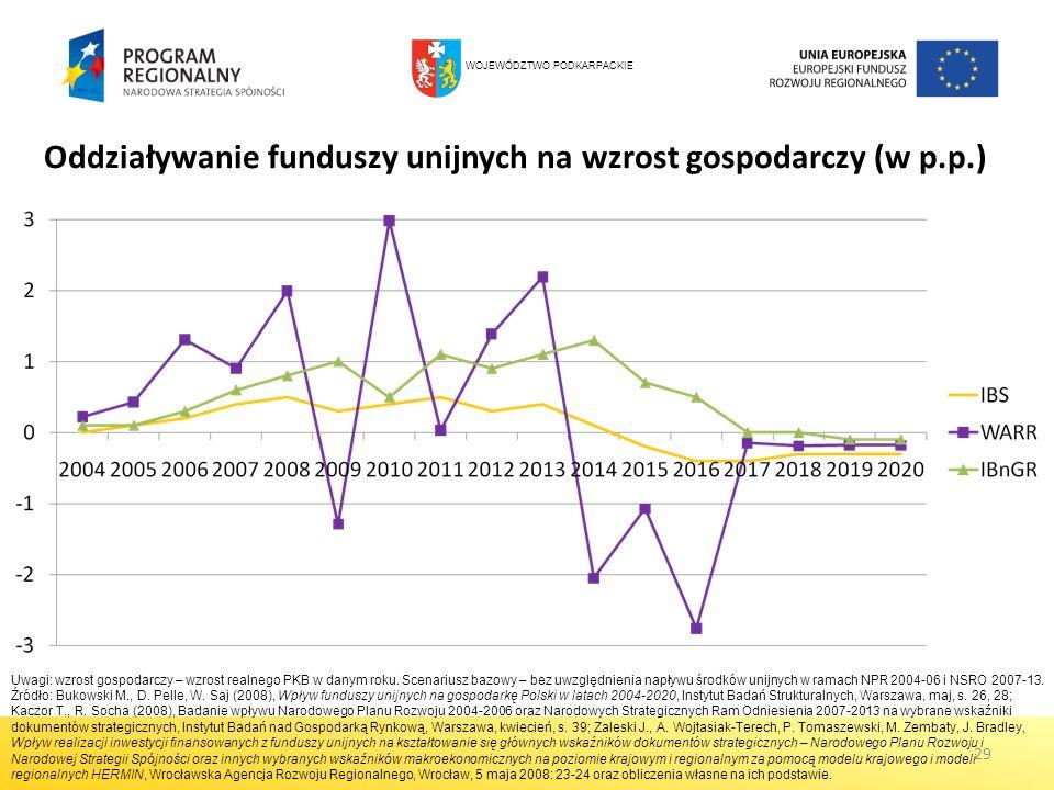 Oddziaływanie funduszy unijnych na wzrost gospodarczy (w p.p.)