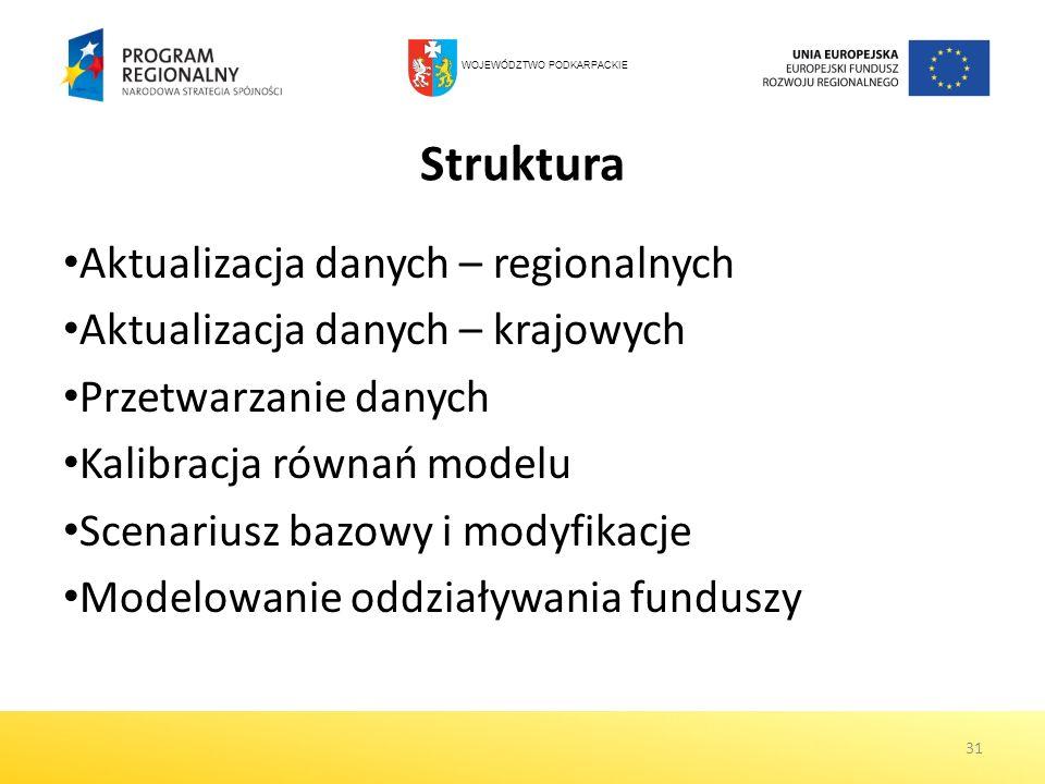 Struktura Aktualizacja danych – regionalnych