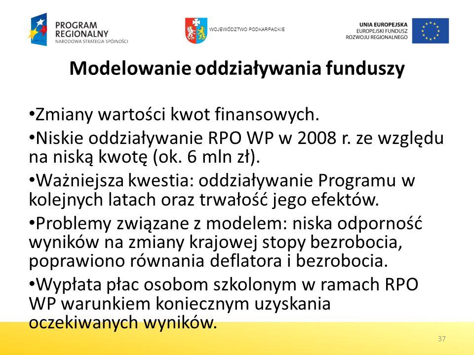 Modelowanie oddziaływania funduszy