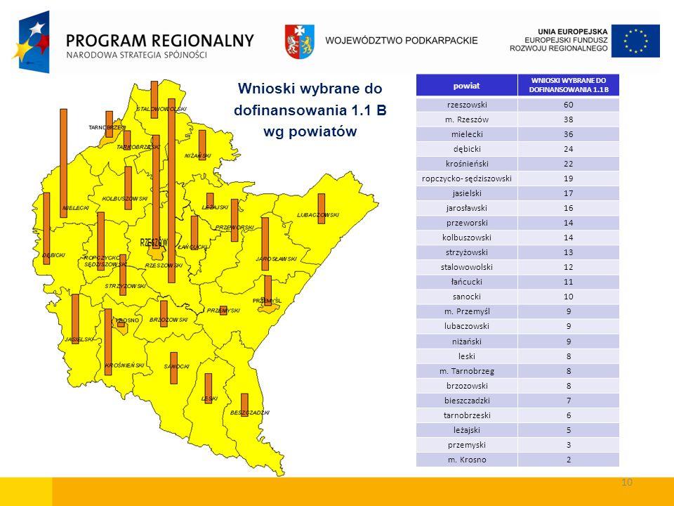 Wnioski wybrane do dofinansowania 1.1 B wg powiatów