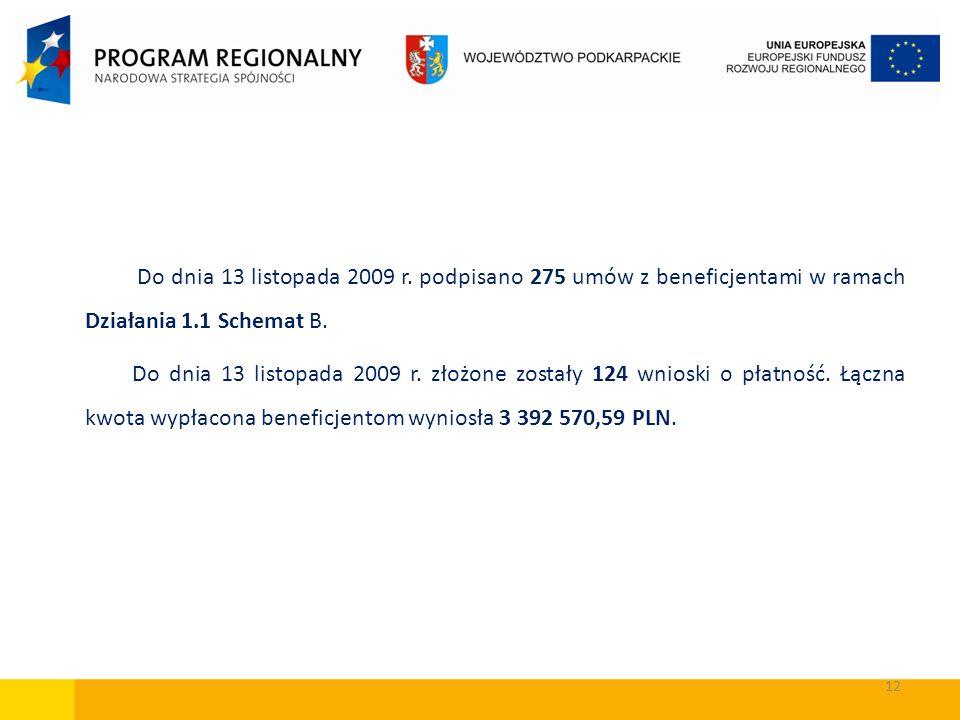 Do dnia 13 listopada 2009 r. podpisano 275 umów z beneficjentami w ramach Działania 1.1 Schemat B.