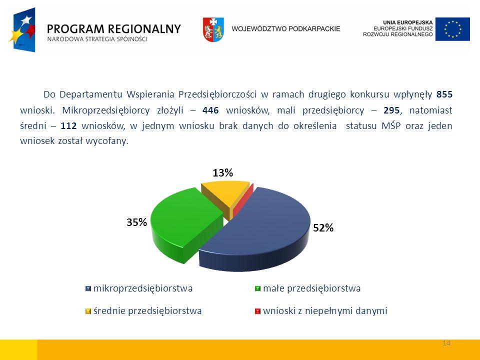 Do Departamentu Wspierania Przedsiębiorczości w ramach drugiego konkursu wpłynęły 855 wnioski.
