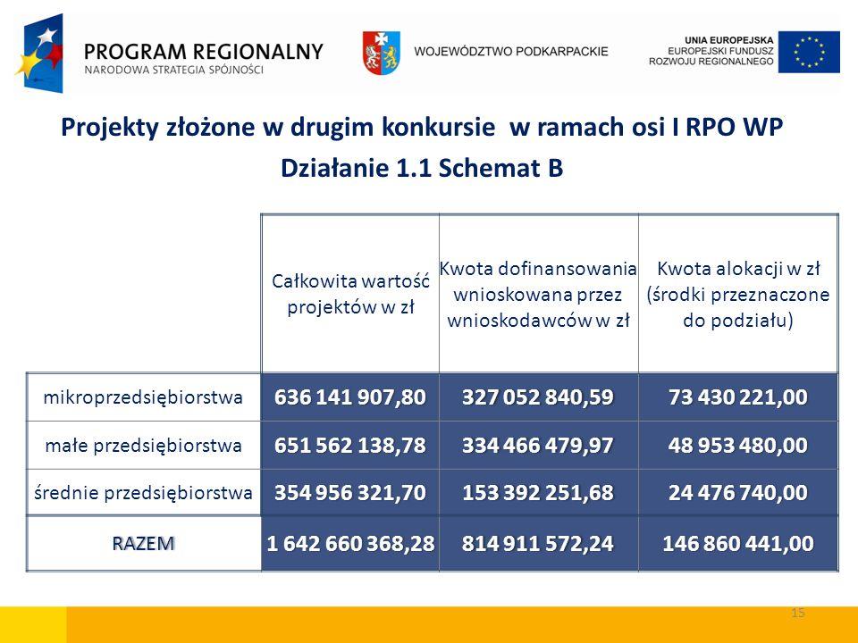 Projekty złożone w drugim konkursie w ramach osi I RPO WP