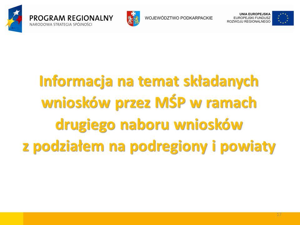 Informacja na temat składanych wniosków przez MŚP w ramach