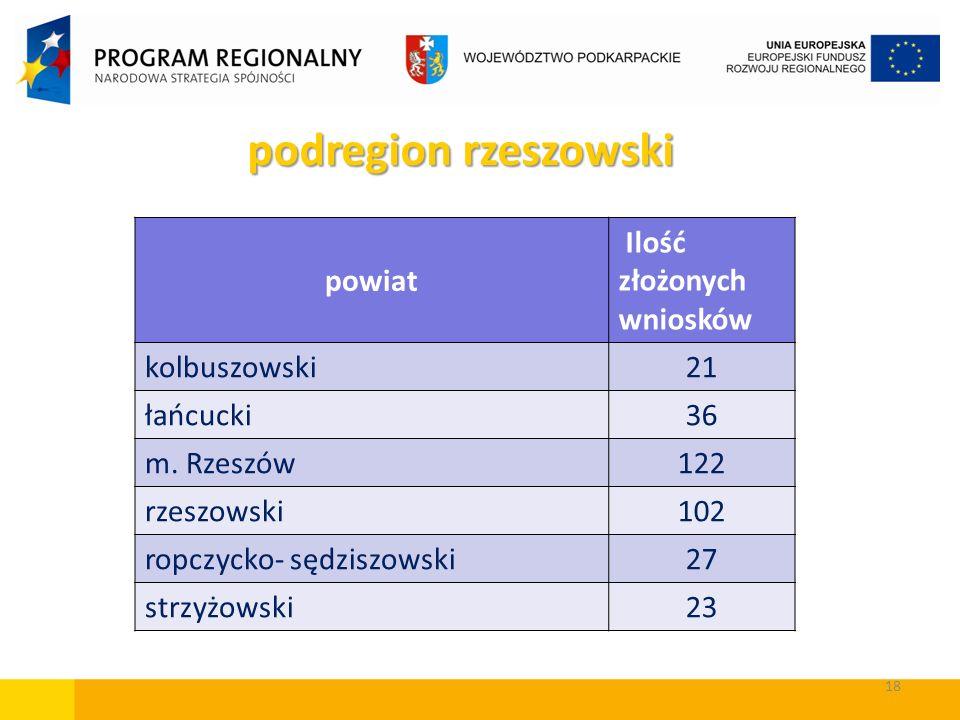 podregion rzeszowski powiat Ilość złożonych wniosków kolbuszowski 21