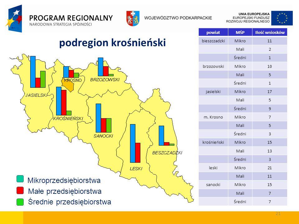 podregion krośnieński