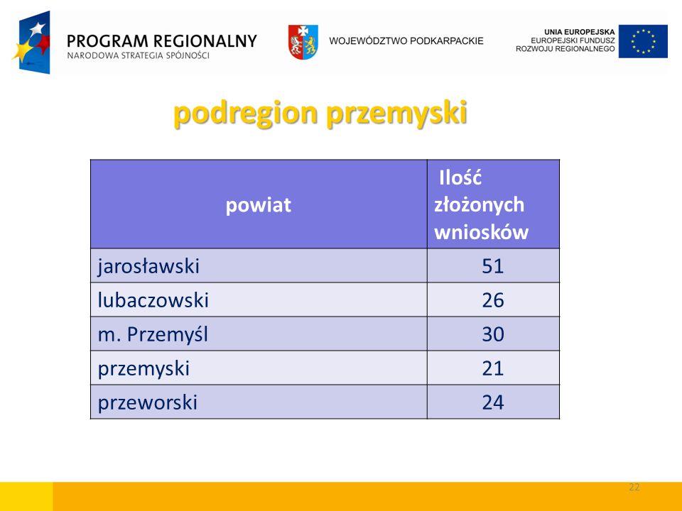 podregion przemyski powiat Ilość złożonych wniosków jarosławski 51