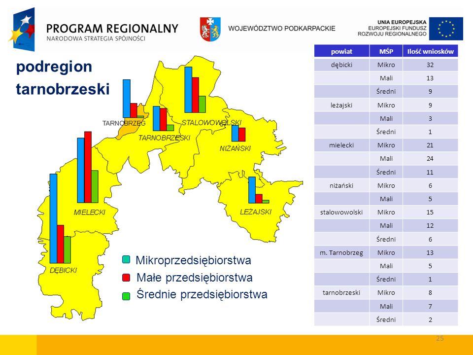 podregion tarnobrzeski Małe przedsiębiorstwa Średnie przedsiębiorstwa