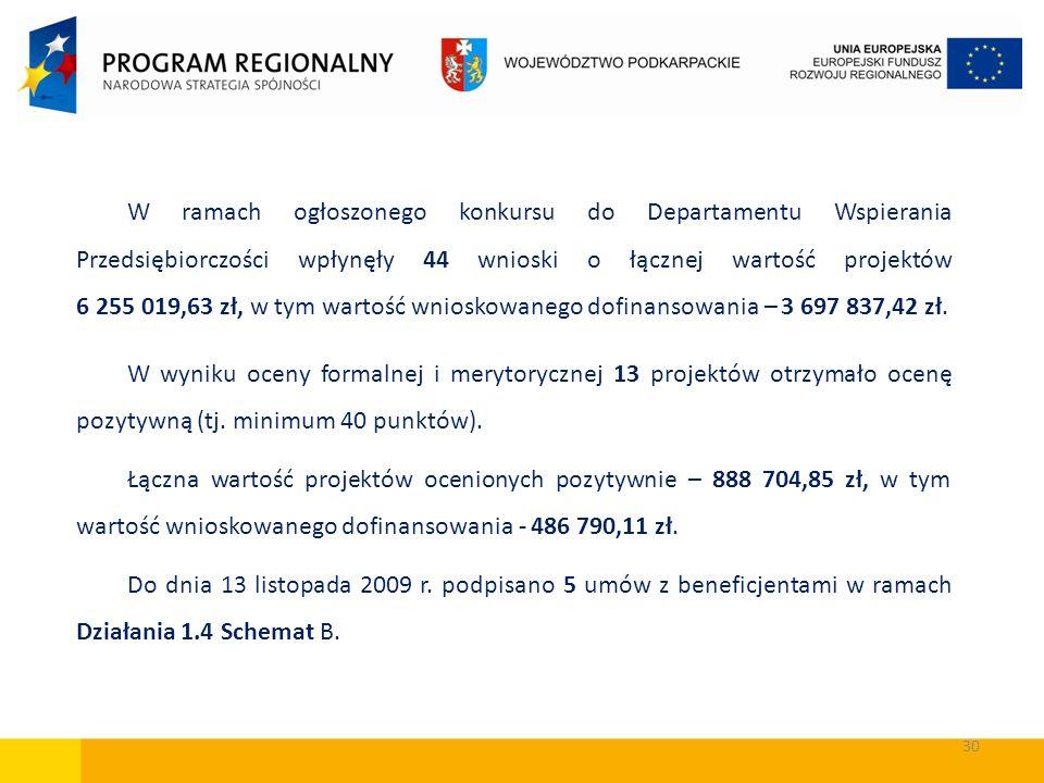 W ramach ogłoszonego konkursu do Departamentu Wspierania Przedsiębiorczości wpłynęły 44 wnioski o łącznej wartość projektów 6 255 019,63 zł, w tym wartość wnioskowanego dofinansowania – 3 697 837,42 zł.