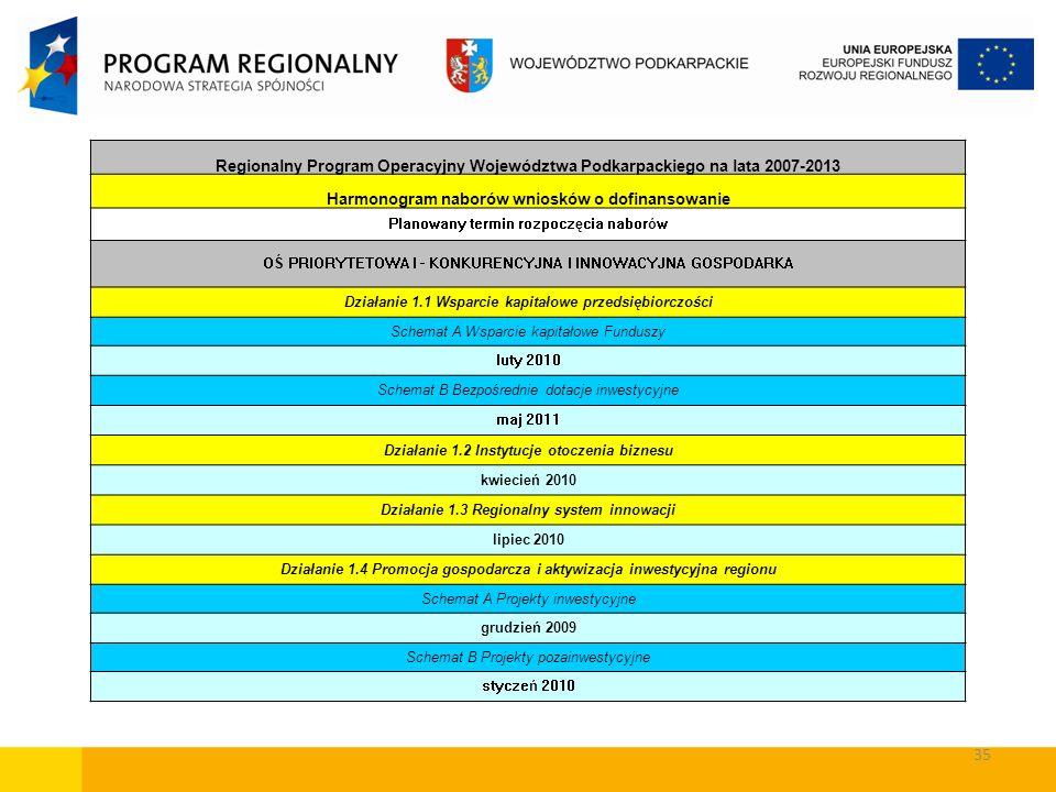 Harmonogram naborów wniosków o dofinansowanie