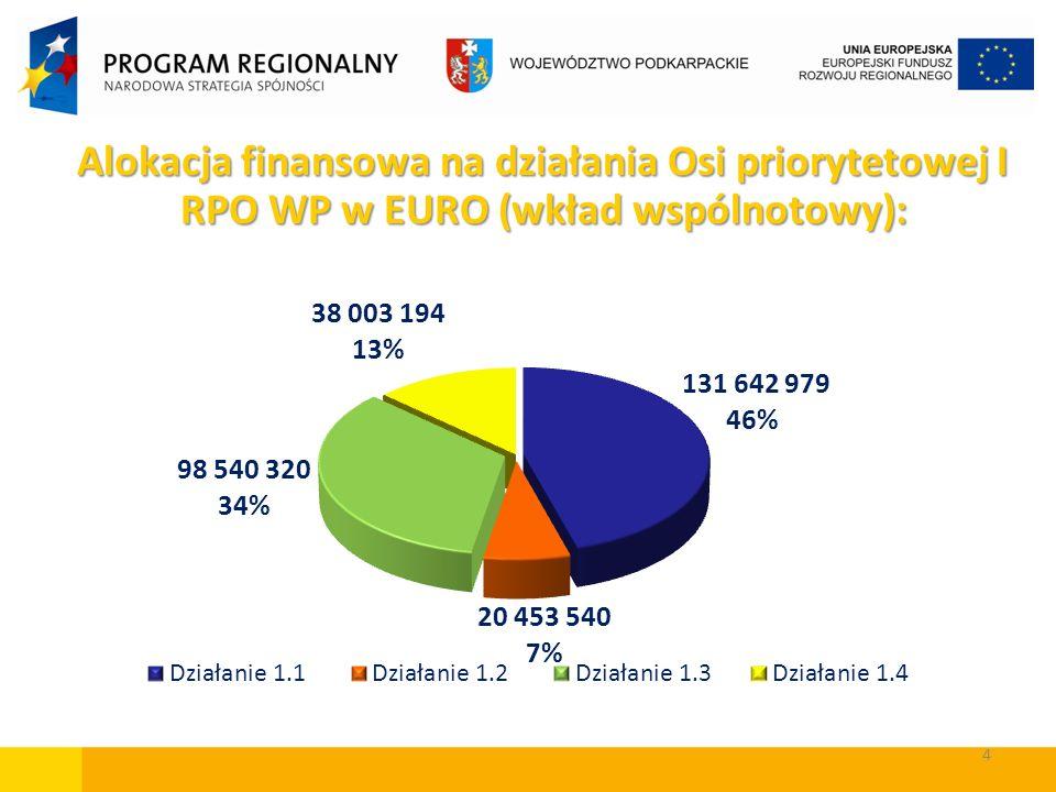 Alokacja finansowa na działania Osi priorytetowej I RPO WP w EURO (wkład wspólnotowy):