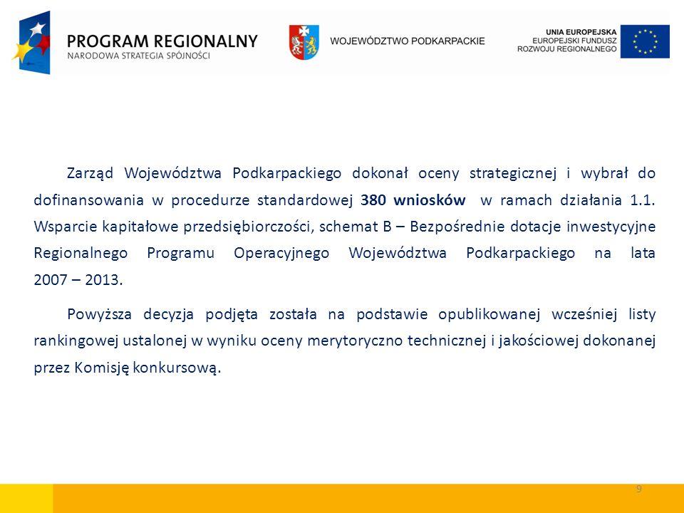 Zarząd Województwa Podkarpackiego dokonał oceny strategicznej i wybrał do dofinansowania w procedurze standardowej 380 wniosków w ramach działania 1.1. Wsparcie kapitałowe przedsiębiorczości, schemat B – Bezpośrednie dotacje inwestycyjne Regionalnego Programu Operacyjnego Województwa Podkarpackiego na lata 2007 – 2013.