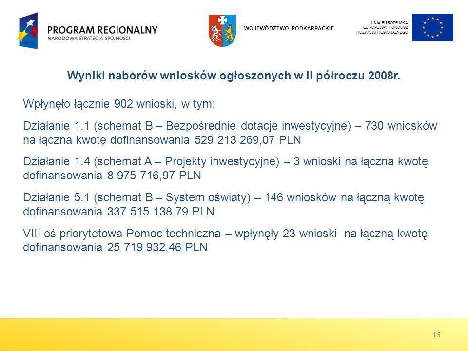 Wyniki naborów wniosków ogłoszonych w II półroczu 2008r.