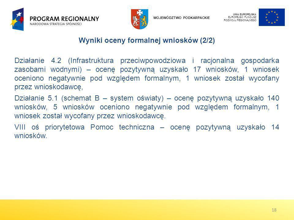 Wyniki oceny formalnej wniosków (2/2)