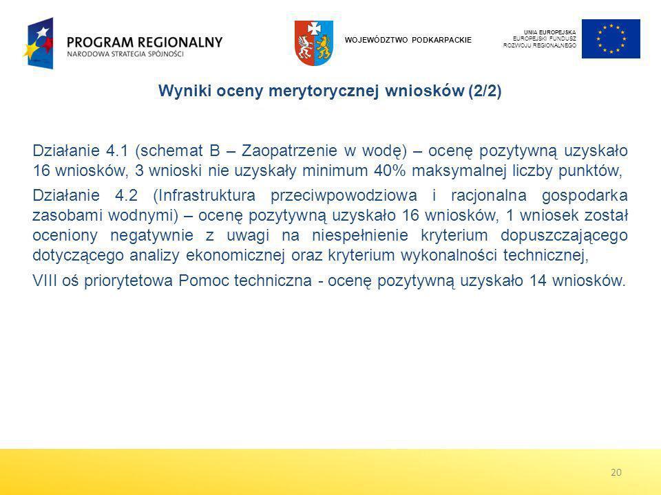 Wyniki oceny merytorycznej wniosków (2/2)