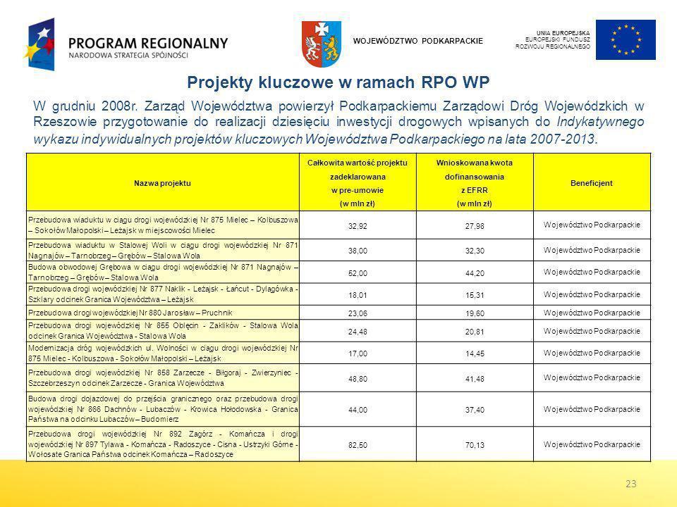 Projekty kluczowe w ramach RPO WP