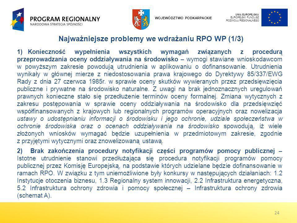 Najważniejsze problemy we wdrażaniu RPO WP (1/3)
