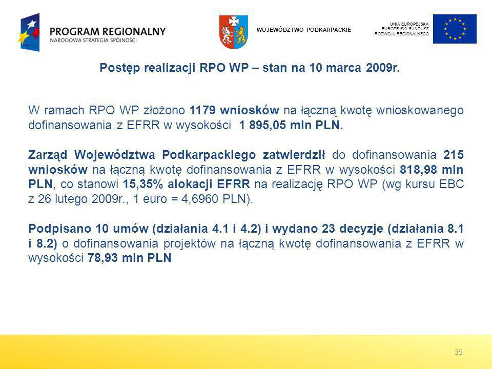 Postęp realizacji RPO WP – stan na 10 marca 2009r.