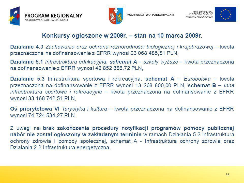 Konkursy ogłoszone w 2009r. – stan na 10 marca 2009r.