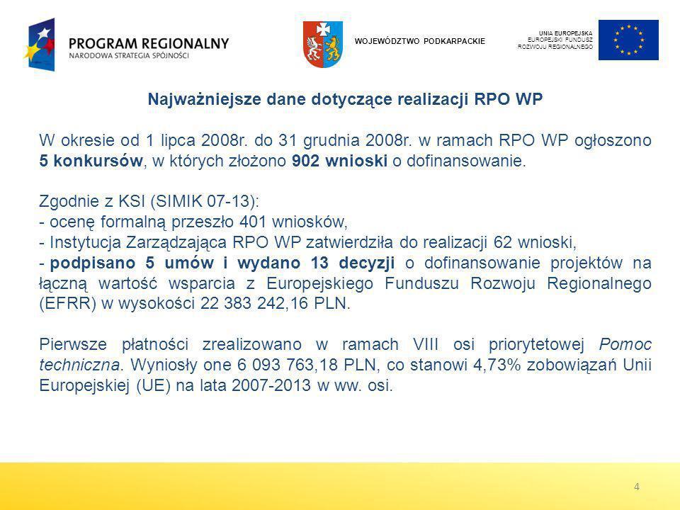 Najważniejsze dane dotyczące realizacji RPO WP