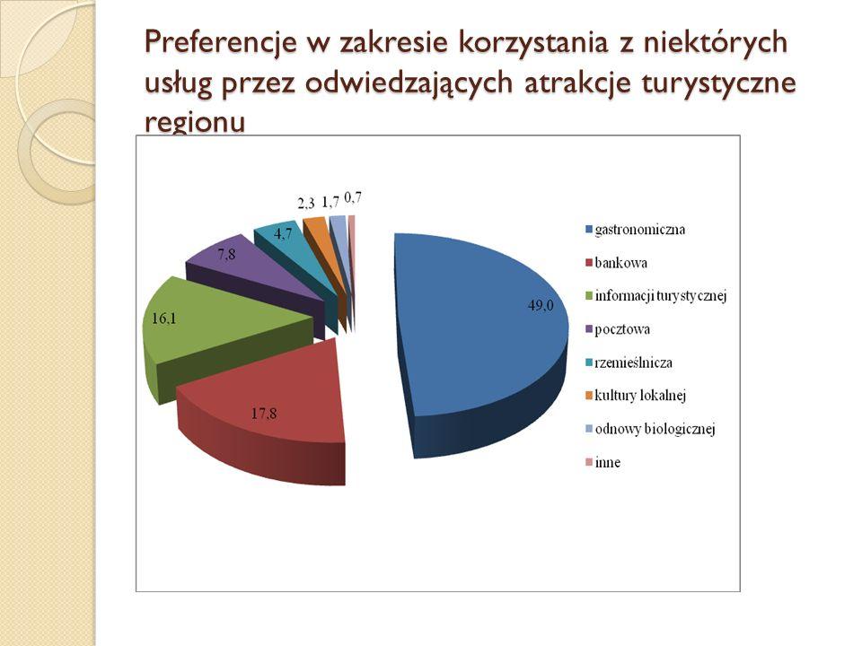 Preferencje w zakresie korzystania z niektórych usług przez odwiedzających atrakcje turystyczne regionu