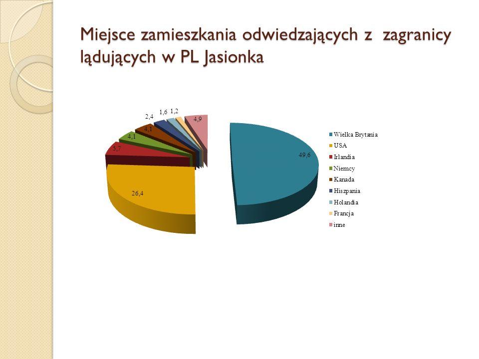 Miejsce zamieszkania odwiedzających z zagranicy lądujących w PL Jasionka