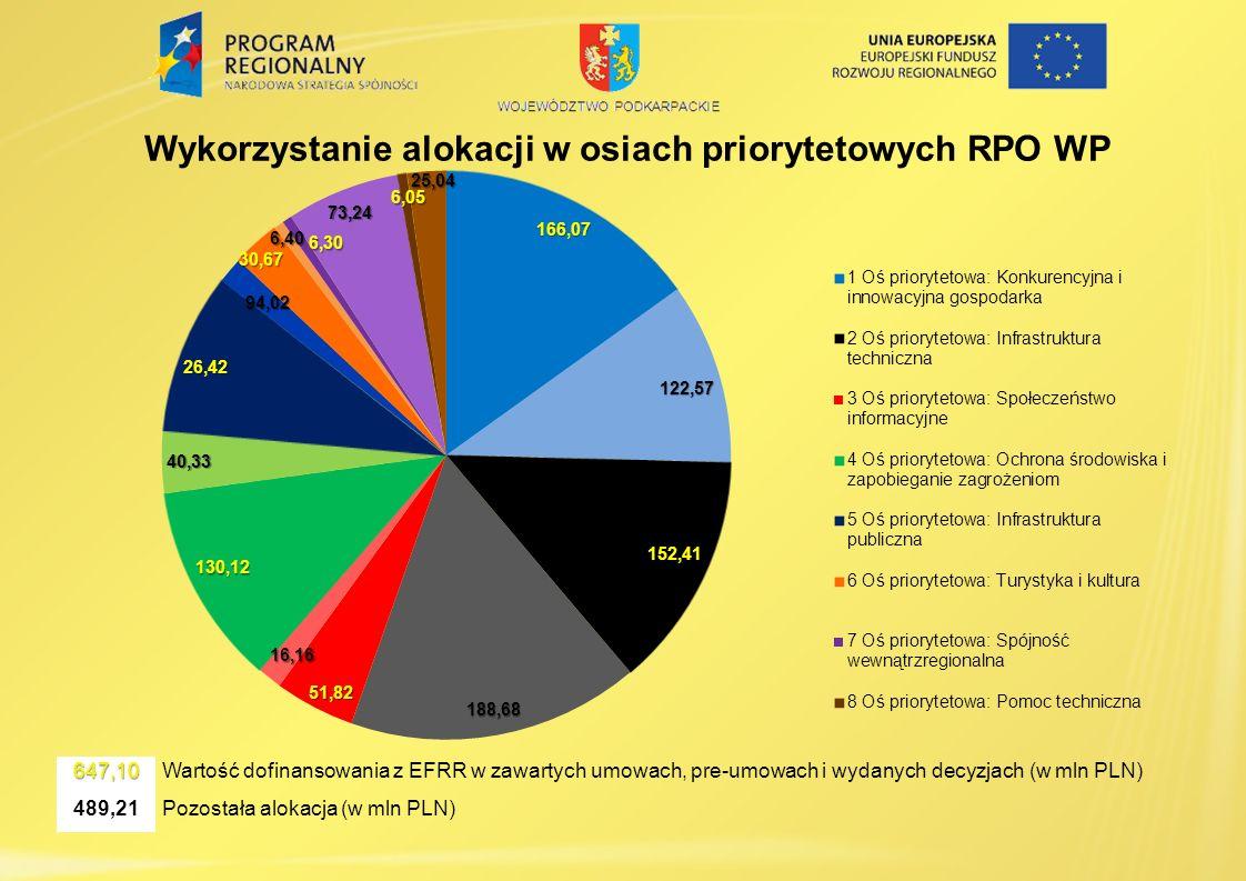 Wykorzystanie alokacji w osiach priorytetowych RPO WP