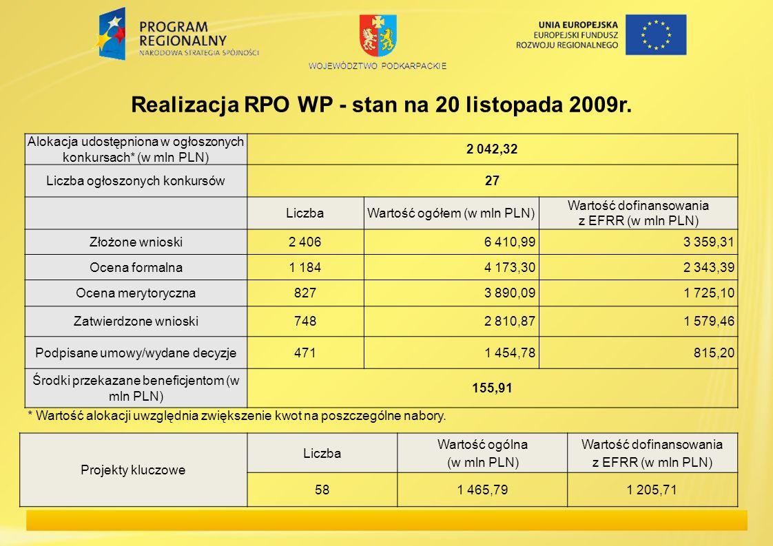 Realizacja RPO WP - stan na 20 listopada 2009r.
