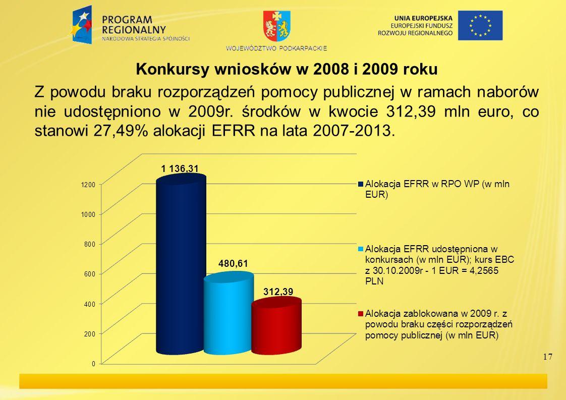 Konkursy wniosków w 2008 i 2009 roku