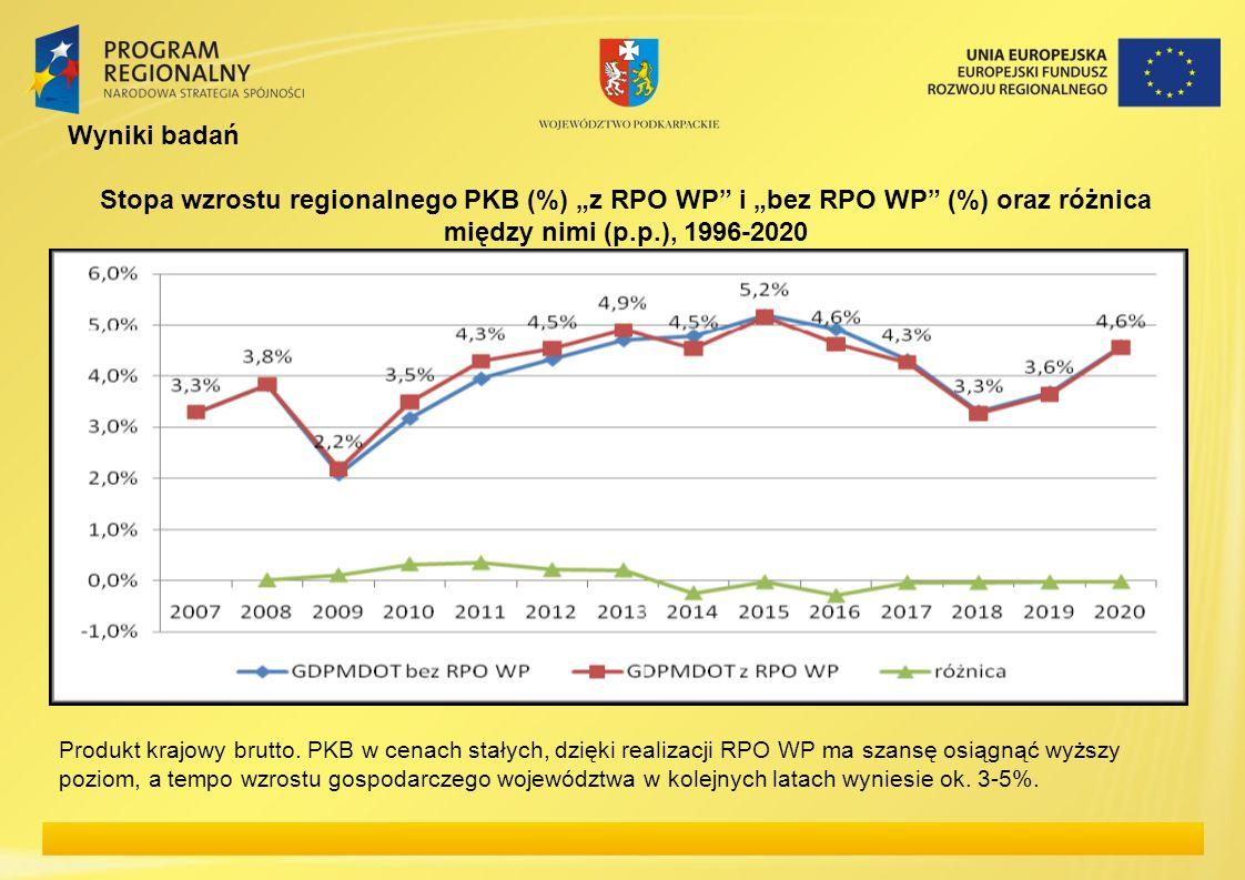 """Wyniki badań Stopa wzrostu regionalnego PKB (%) """"z RPO WP i """"bez RPO WP (%) oraz różnica między nimi (p.p.), 1996-2020."""