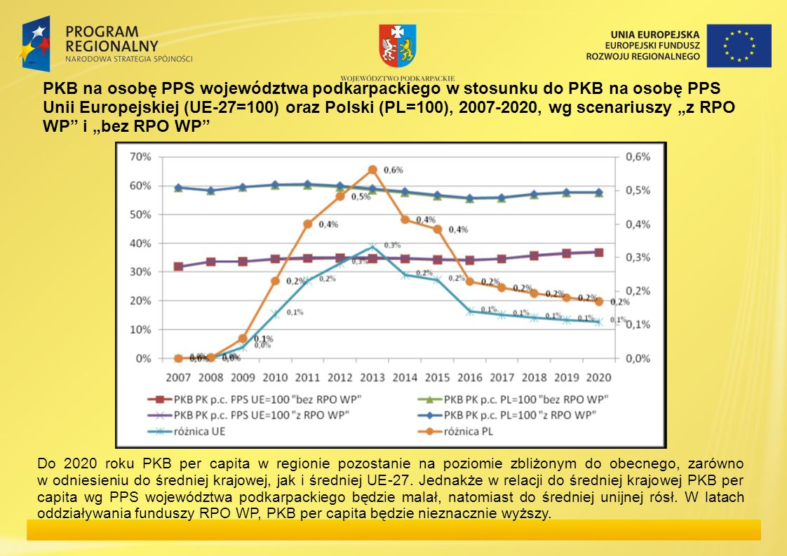 """PKB na osobę PPS województwa podkarpackiego w stosunku do PKB na osobę PPS Unii Europejskiej (UE-27=100) oraz Polski (PL=100), 2007-2020, wg scenariuszy """"z RPO WP i """"bez RPO WP"""