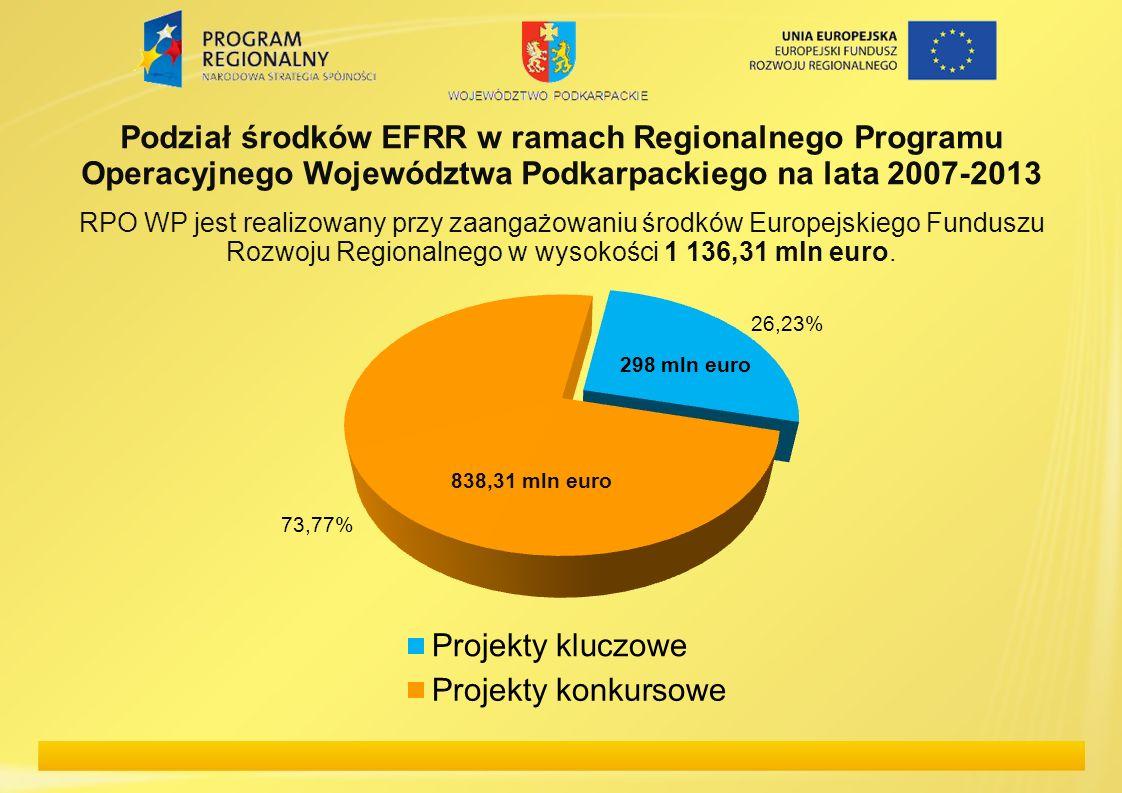 Podział środków EFRR w ramach Regionalnego Programu Operacyjnego Województwa Podkarpackiego na lata 2007-2013