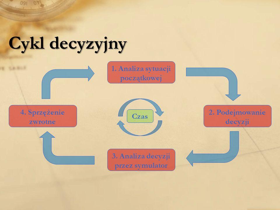 1. Analiza sytuacji początkowej 3. Analiza decyzji przez symulator