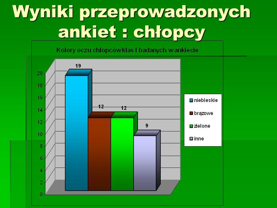 Wyniki przeprowadzonych ankiet : chłopcy