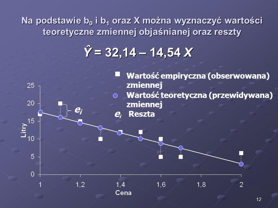 Na podstawie b0 i b1 oraz X można wyznaczyć wartości teoretyczne zmiennej objaśnianej oraz reszty