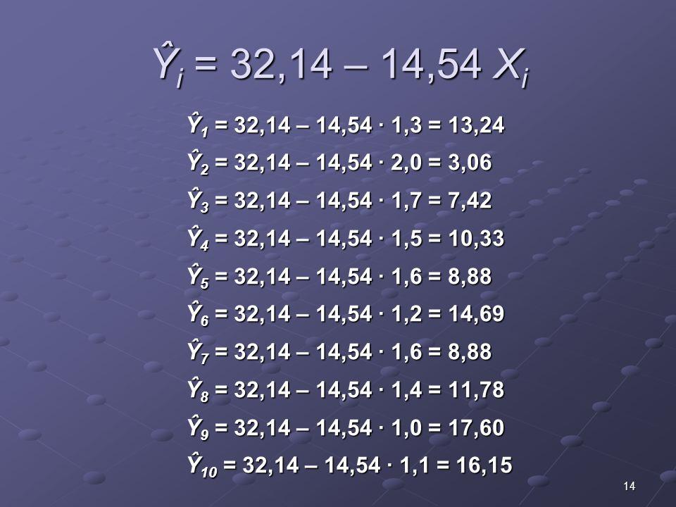 Ŷi = 32,14 – 14,54 Xi Ŷ1 = 32,14 – 14,54 · 1,3 = 13,24. Ŷ2 = 32,14 – 14,54 · 2,0 = 3,06. Ŷ3 = 32,14 – 14,54 · 1,7 = 7,42.