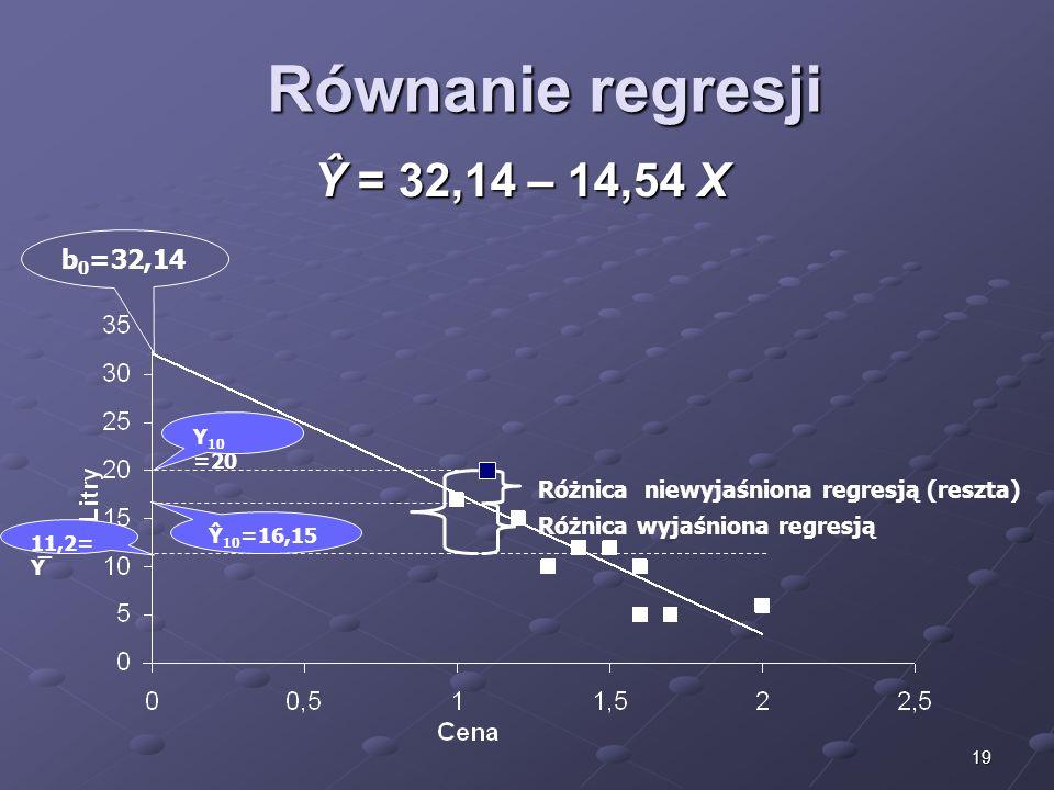 Równanie regresji Ŷ = 32,14 – 14,54 X b0=32,14