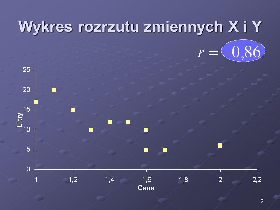 Wykres rozrzutu zmiennych X i Y