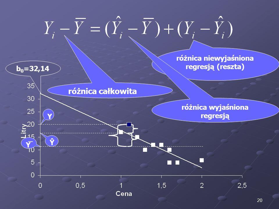 różnica niewyjaśniona regresją (reszta) różnica wyjaśniona regresją