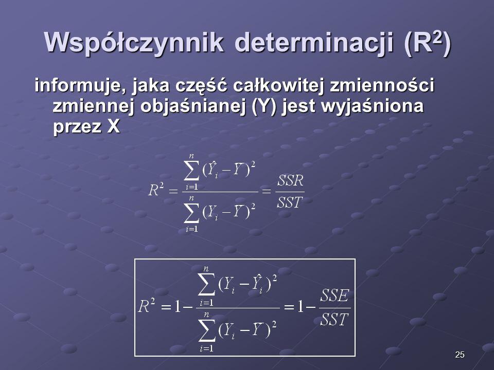Współczynnik determinacji (R2)