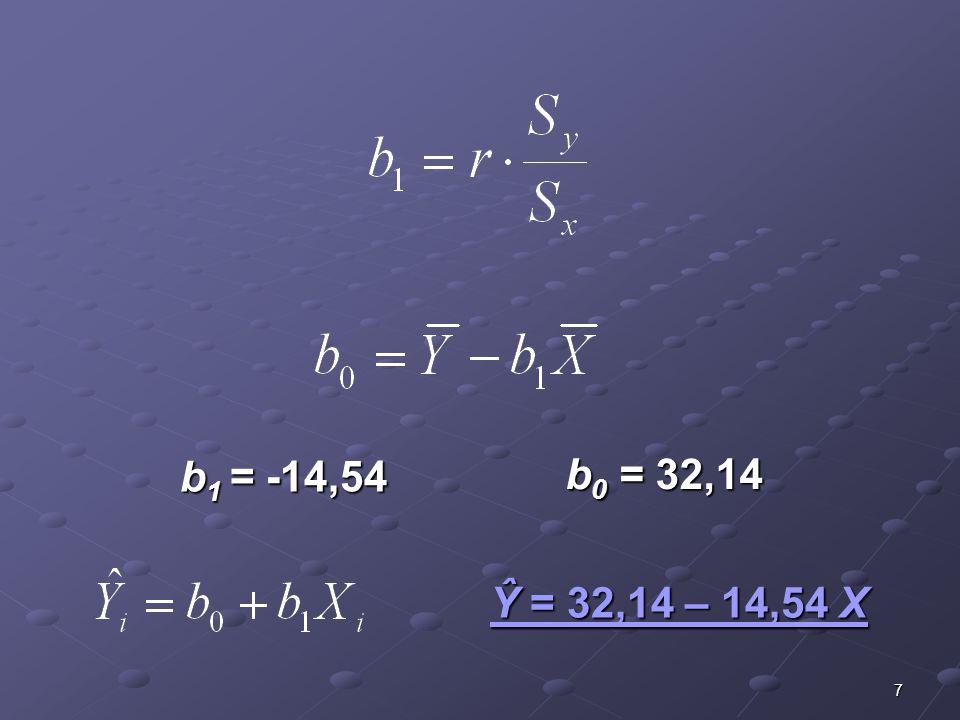 b1 = -14,54 b0 = 32,14 Ŷ = 32,14 – 14,54 X