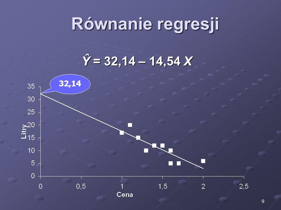 Równanie regresji Ŷ = 32,14 – 14,54 X 32,14
