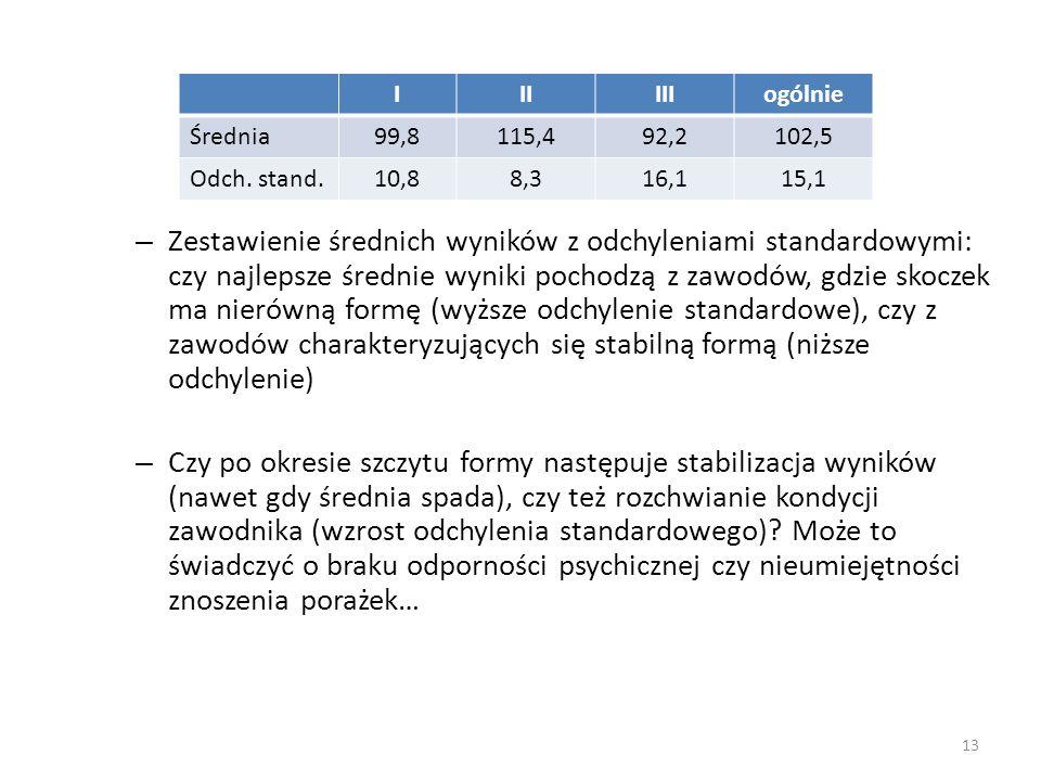 I II. III. ogólnie. Średnia. 99,8. 115,4. 92,2. 102,5. Odch. stand. 10,8. 8,3. 16,1. 15,1.