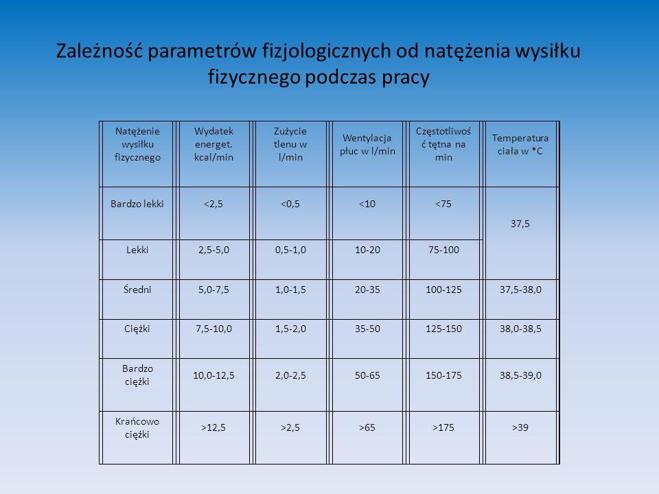 Zależność parametrów fizjologicznych od natężenia wysiłku fizycznego podczas pracy