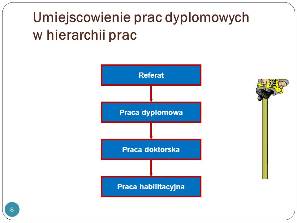 Umiejscowienie prac dyplomowych w hierarchii prac