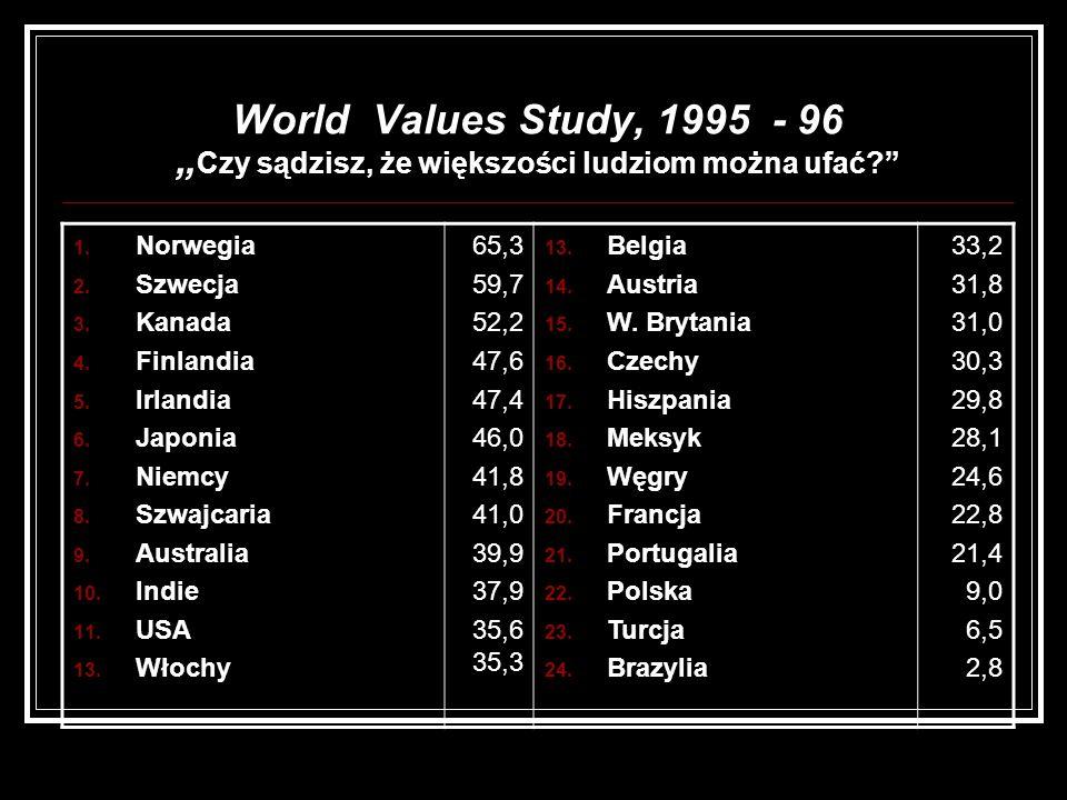 """World Values Study, 1995 - 96 """"Czy sądzisz, że większości ludziom można ufać"""