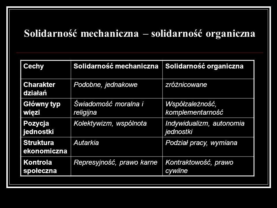 Solidarność mechaniczna – solidarność organiczna
