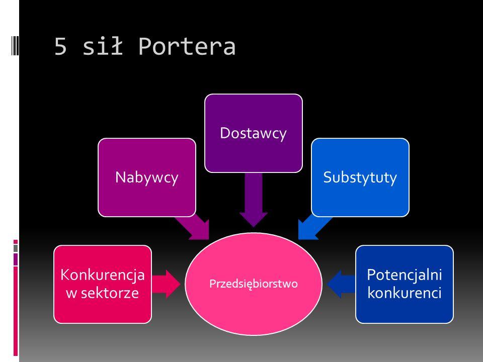 5 sił Portera Przedsiębiorstwo Konkurencja w sektorze Nabywcy Dostawcy