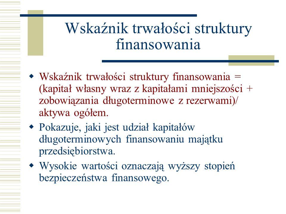 Wskaźnik trwałości struktury finansowania