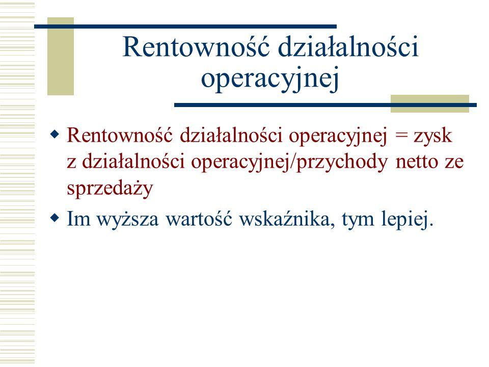 Rentowność działalności operacyjnej